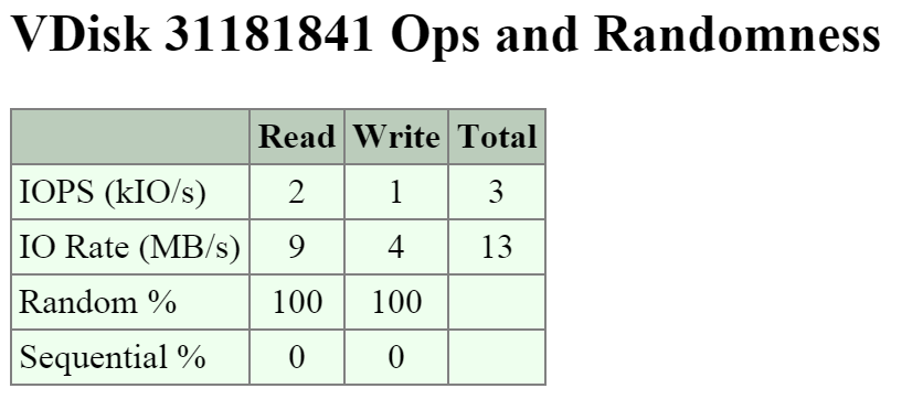 2009 Page - vDisk Stats - Ops and Randomness