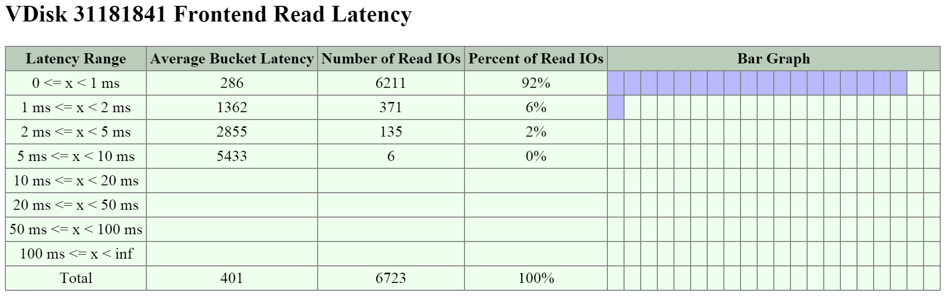 2009 Page - vDisk Stats - Frontend Read Latency