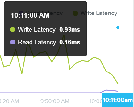 I/O Metrics - Latency Plot