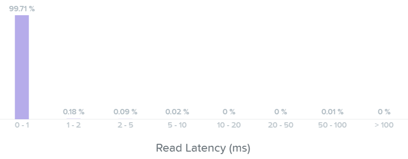 I/O Metrics - Read Latency histogram