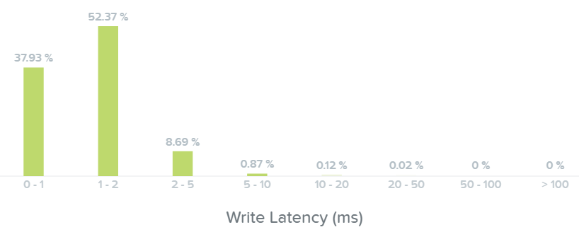 I/O Metrics - Write Latency histogram