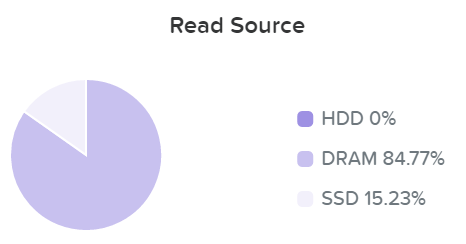 I/O Metrics - Read Source DRAM