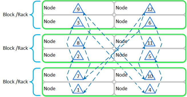 Full Cassandra Node Block/Rack Aware Placement