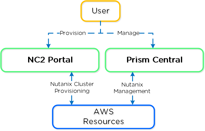 Nutanix Clusters on AWS - Overview