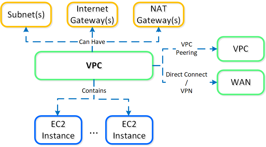 Nutanix Clusters on AWS - AWS VPC