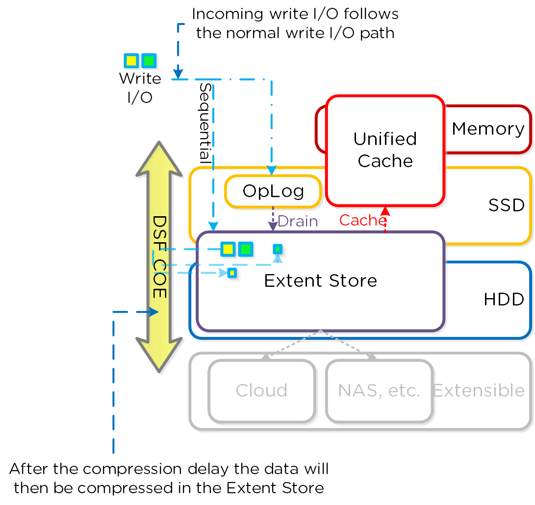 Offline Compression I/O Path