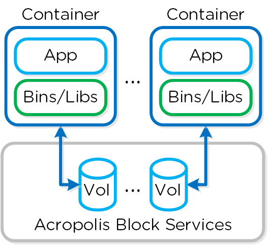 Docker - Block Services