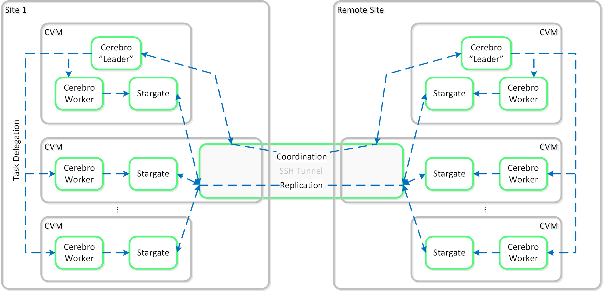 Replication Architecture - SSH Tunnel