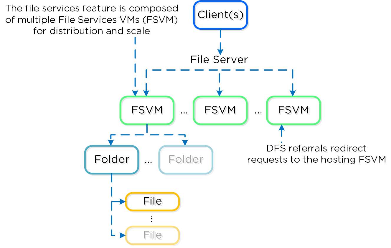 File Services Detail