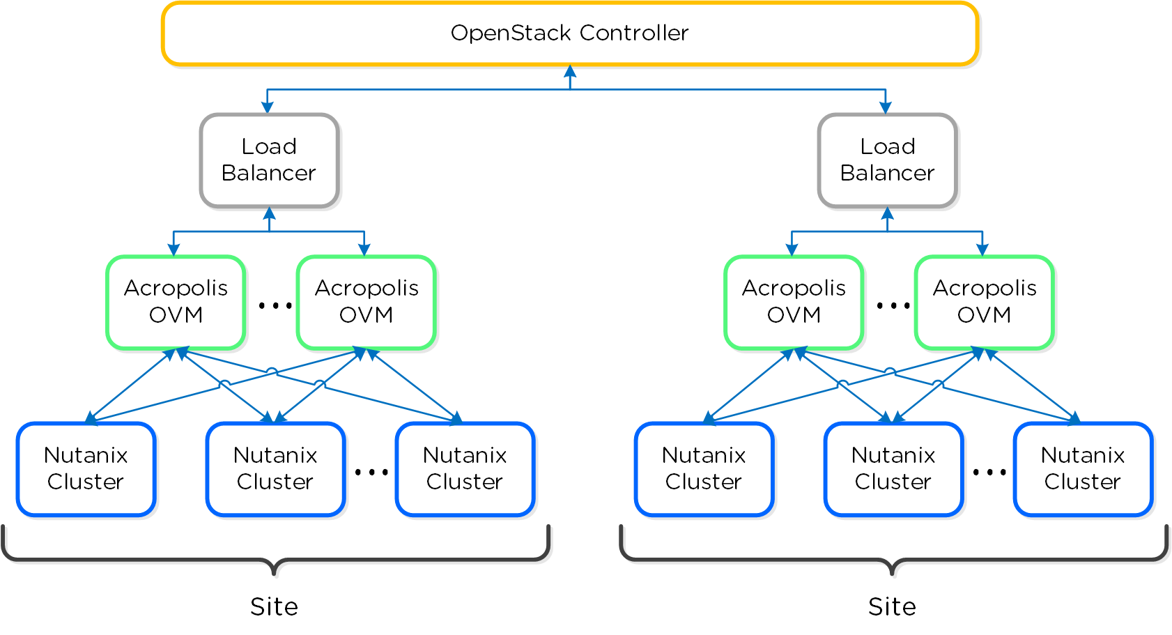 The Nutanix Bible Pic1 Cisco Network Diagram Lan Fault Tolerance System Openstack Multi Site
