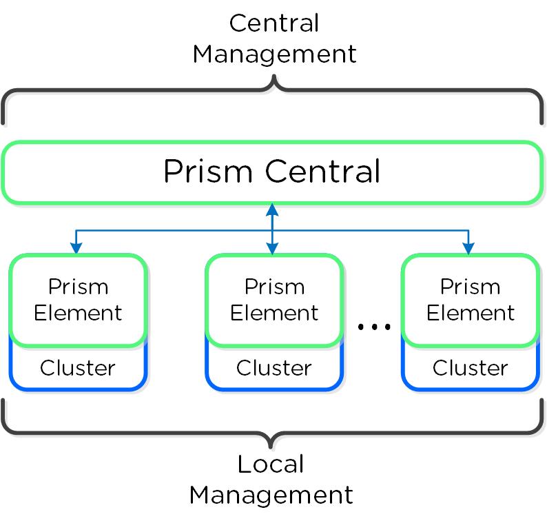 Prism Architecture