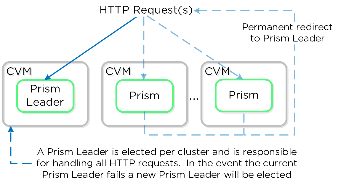 Prism Services - Request Handling