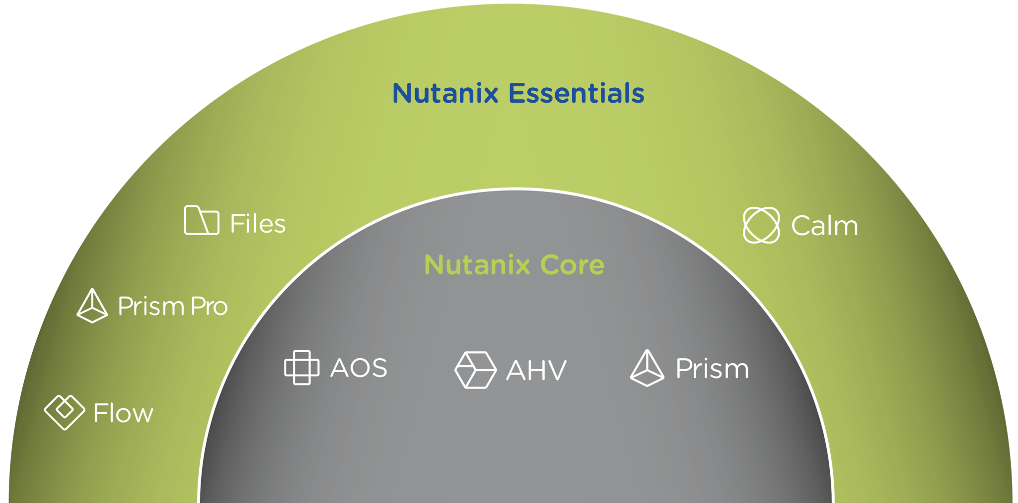 The Nutanix Bible