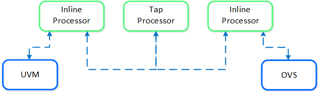 Service Chain - Multi Packet Processor