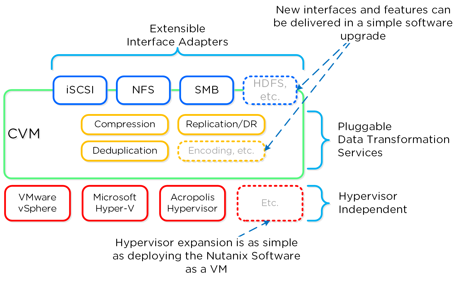 The Nutanix Bible Pic1 Cisco Network Diagram Lan Fault Tolerance System Software Defined Controller Framework
