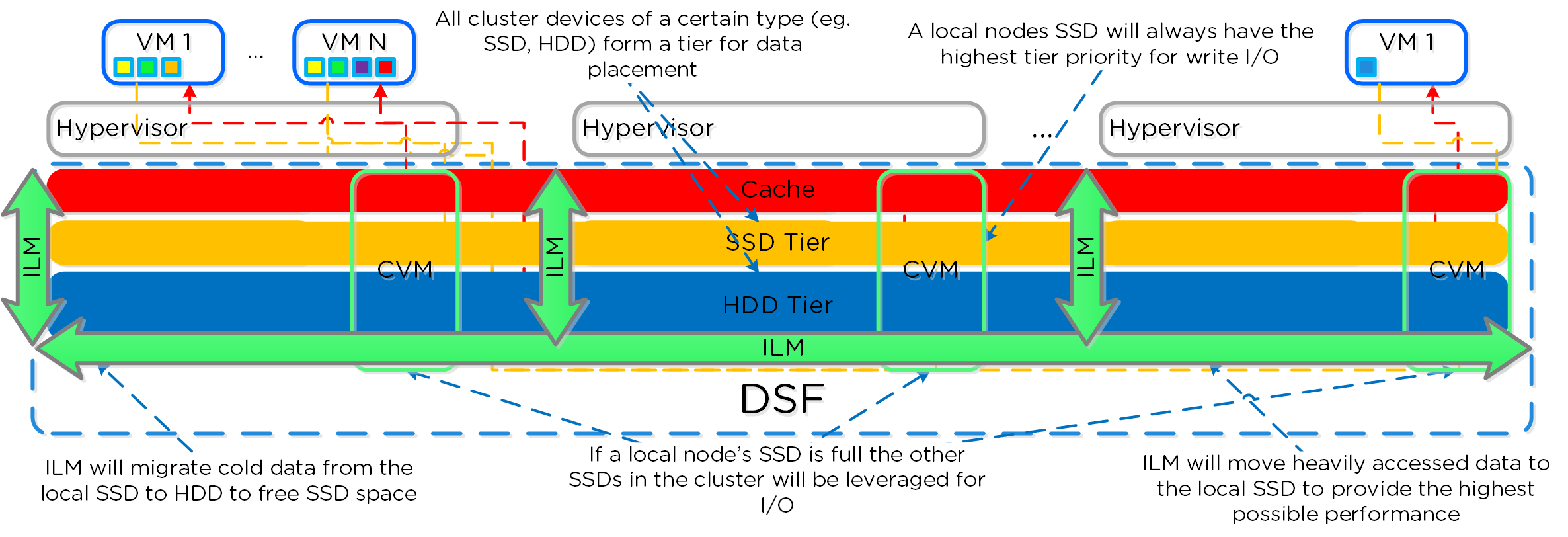 DSF Cluster-wide Tiering